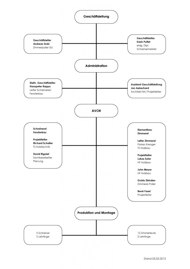 Organigramm 2013